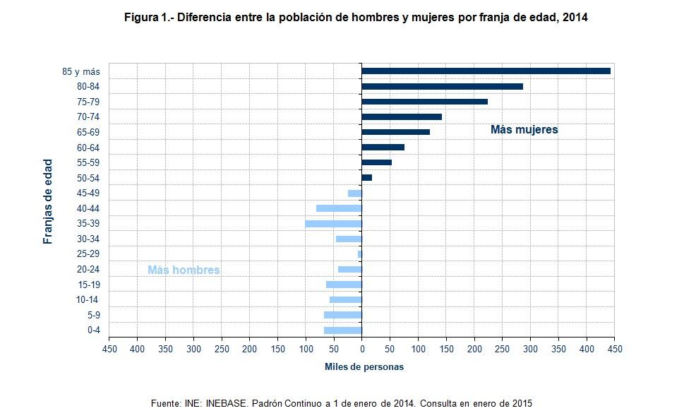 Figura 1 Diferencia entre la población de hombres y mujeres por franja de edad 2014