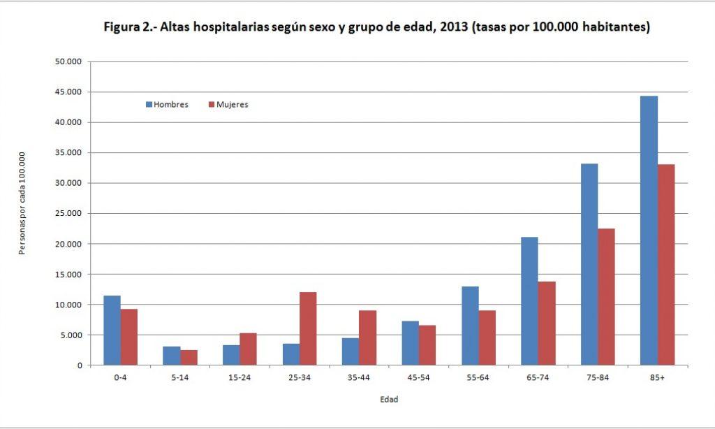 El estado de la población mayor en España, 2015