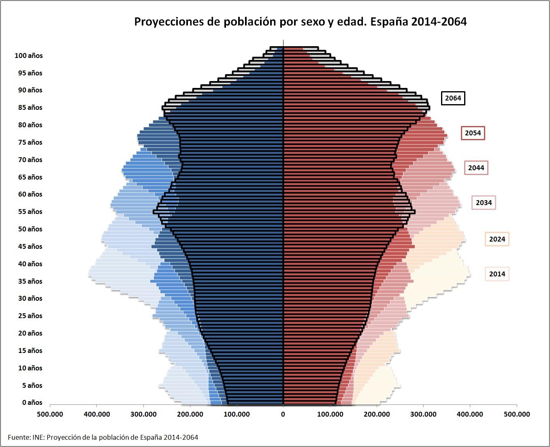 proyecciones población