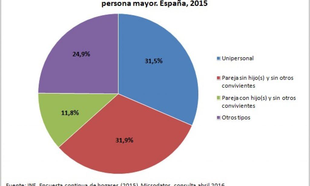 En uno de cada tres hogares en España vive una persona mayor