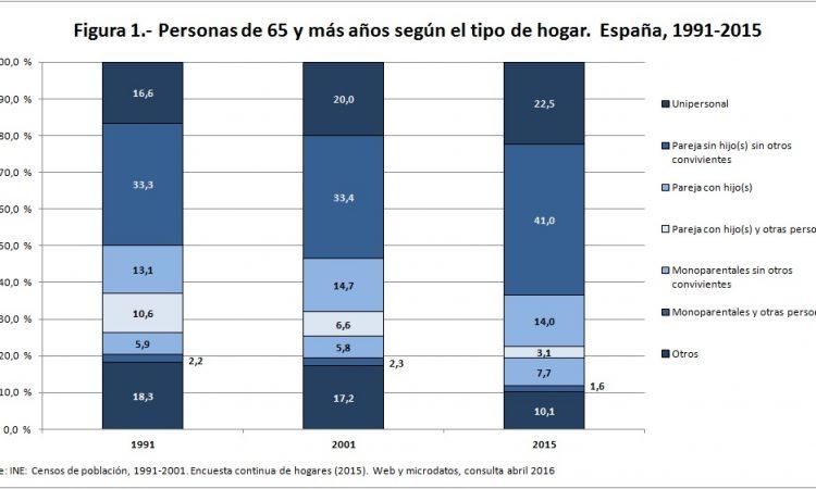 Las personas mayores viven fundamentalmente en pareja o en soledad