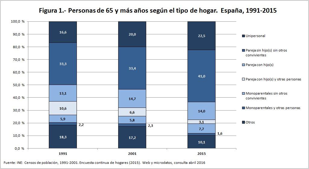 Figura 1 personas 65 más según tipo de hogar 1991 2015