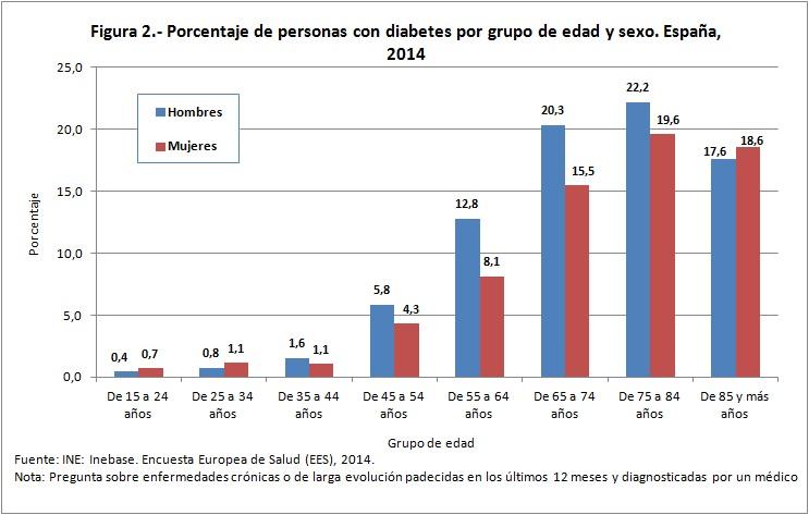 Figura 2 porcentaje de personas con diabetes edad y sexo 2014