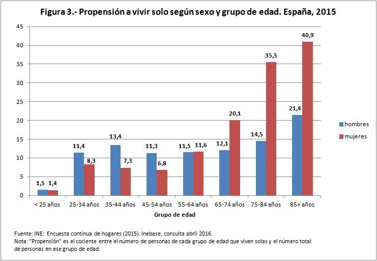 Figura 3 propensión a vivir solo según sexo y edad 2015