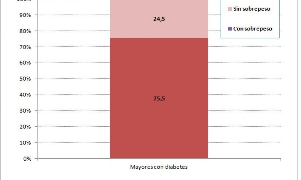 Una de cada cinco personas mayores tiene diabetes