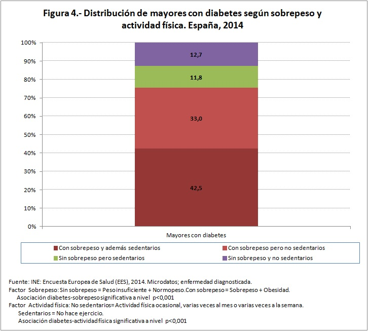 Figura 4 distribución de mayores con diabetes sobrepeso actividad física 2014