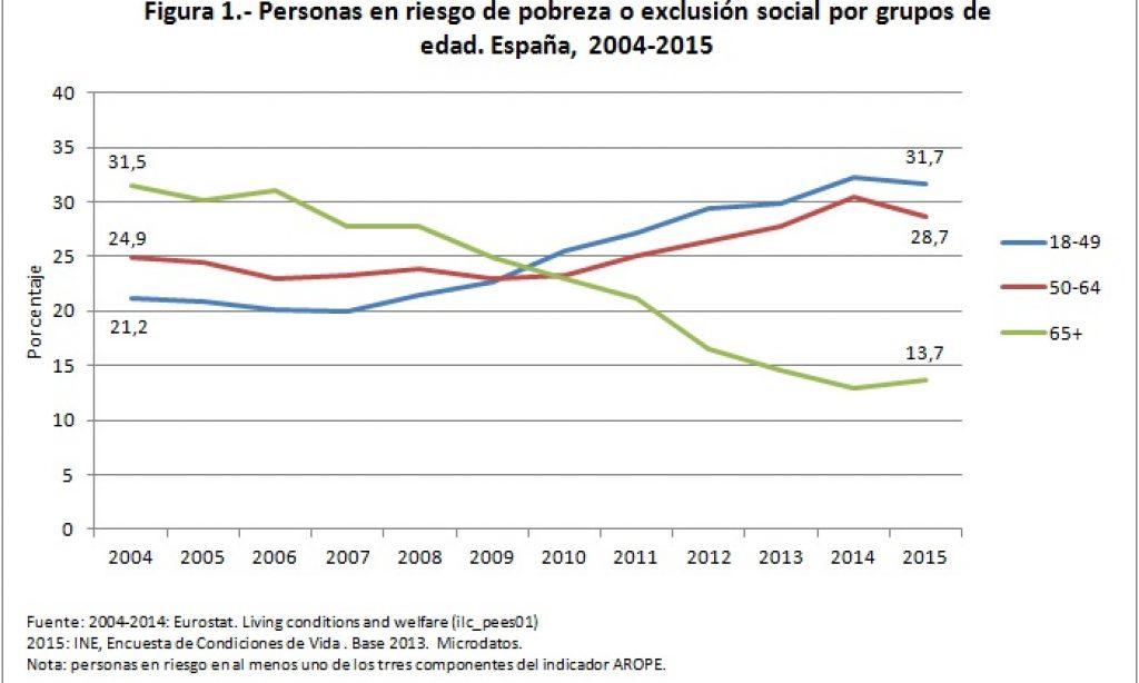 Cómo han transitado las personas mayores por la crisis económica, medida a través del riesgo de pobreza o exclusión social