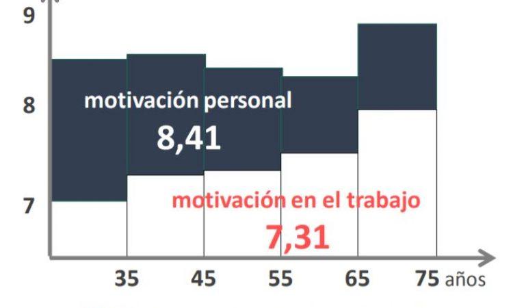 ¿Qué nos motiva a cada edad?