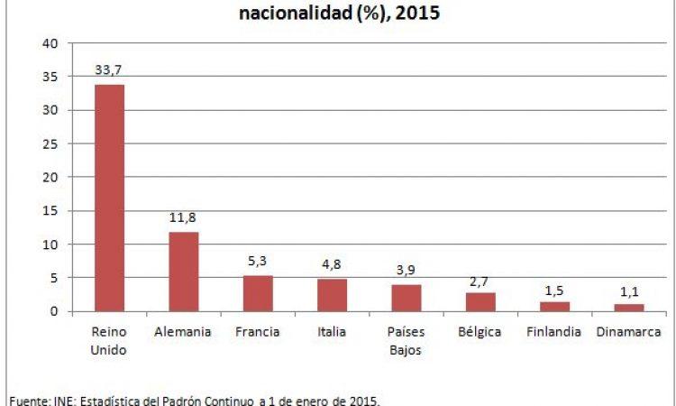 Los jubilados británicos en España ante el Brexit