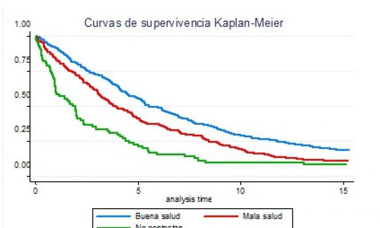 ¿Es la salud percibida un buen indicador de mortalidad y supervivencia en población institucionalizada?