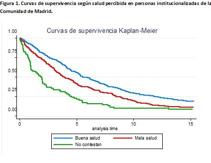 curvas-de-supervivencia-kaplan
