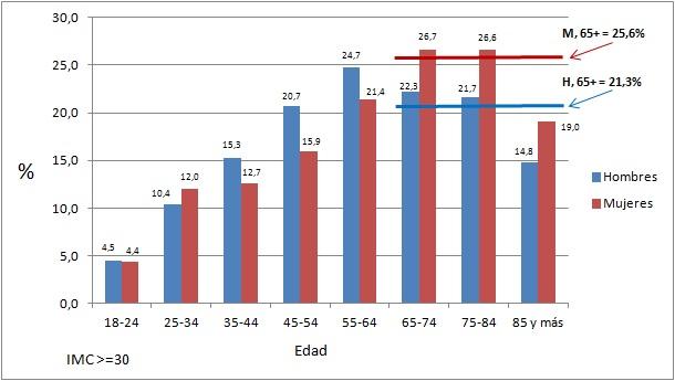 obesidad-espana-por-sexo-y-edad-2014