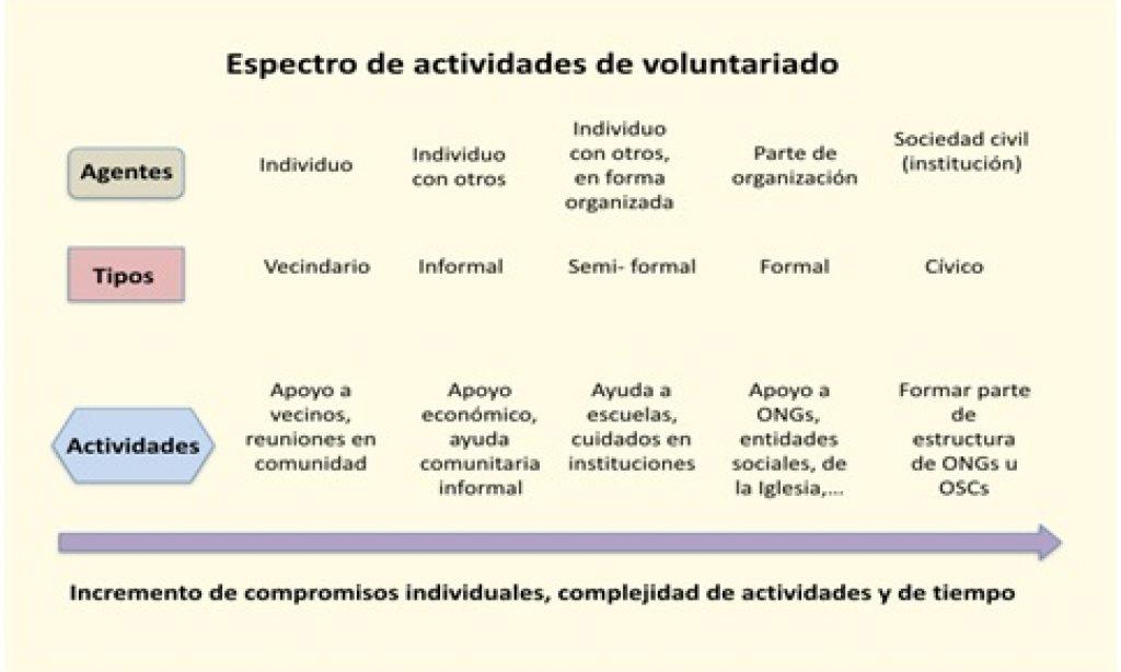 Una revisión de la investigación sobre voluntariado en personas mayores
