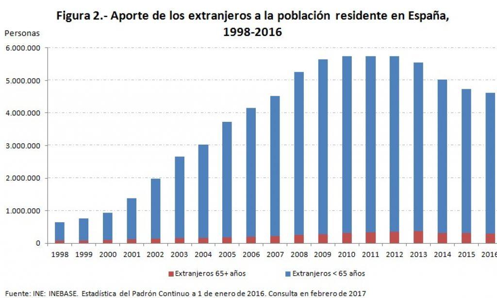 ¿Qué ha pasado con los extranjeros mayores en los años de crisis económica?