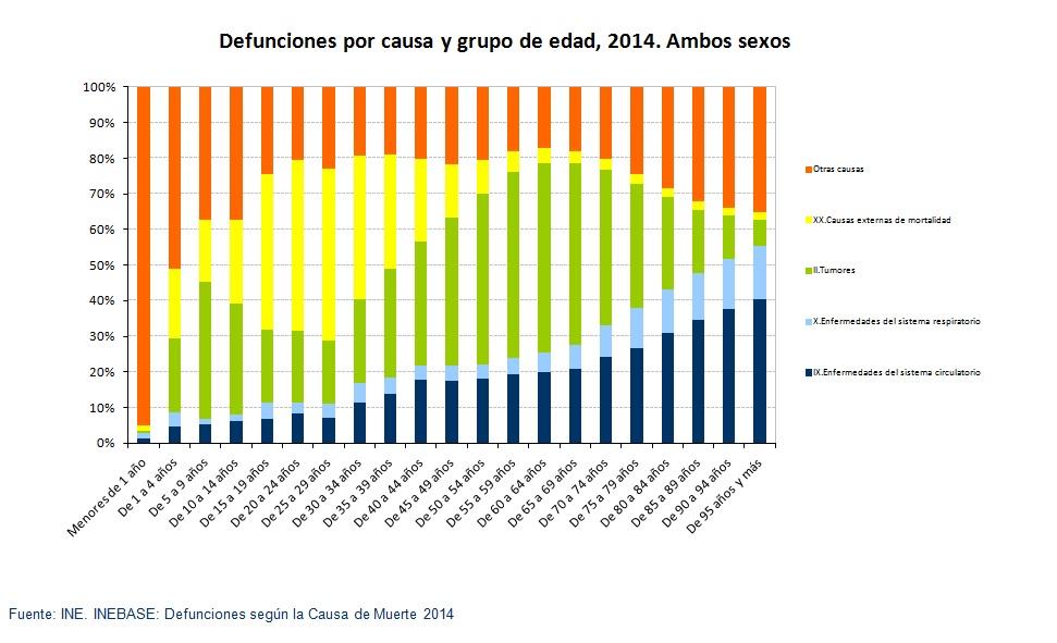 defunciones-segun-la-causa-y-grupo-edad-2014