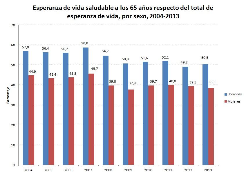 esperanza-de-vida-saludable-2004-2013