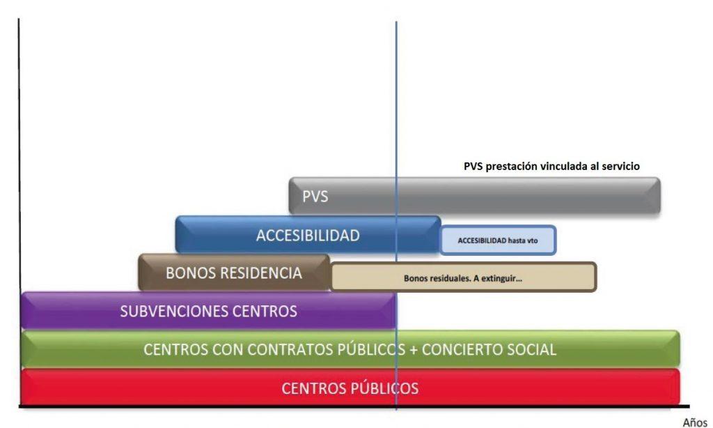 Una revisión crítica de instrumentos de financiación y gestión en residencias