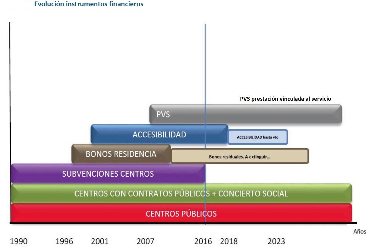 evolucion-indtrumentos-financiacion-residencias