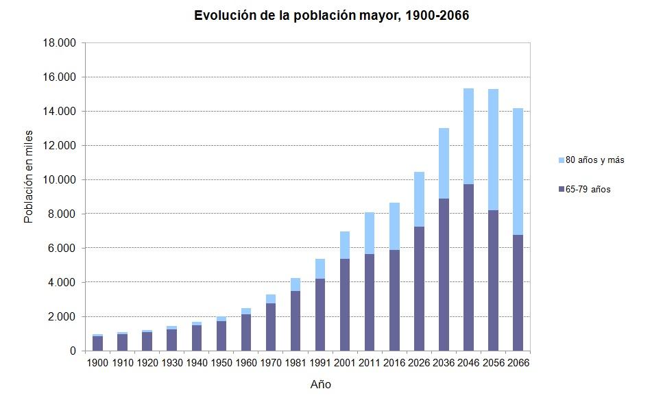 evolucion-poblacion-mayor-2016-66
