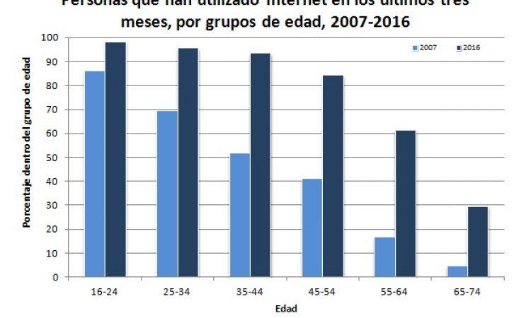 El estado de la población mayor en España, 2017