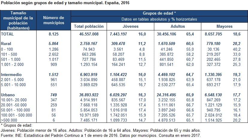 poblacion-segun-grupos-de-edad-y-tamanao-municipal-espana-2016
