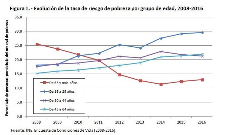 Aumento de la proporción de personas mayores situadas por debajo del umbral de pobreza
