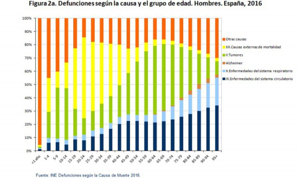 Patrón de mortalidad de la población en España, 2016