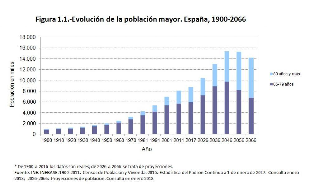 Una panorámica de la población mayor, 2018.
