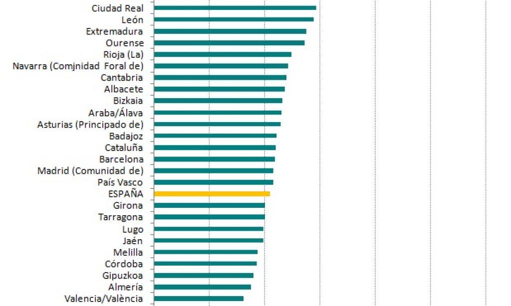 ¿Por qué muchas provincias envejecidas tienen más plazas de residencias por cada 100 habitantes de 65 y más años?