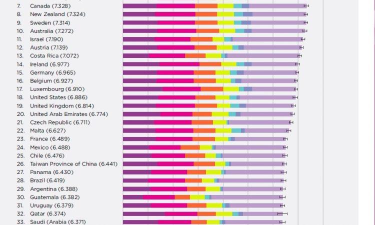 Informe 2018 sobre la felicidad en el mundo