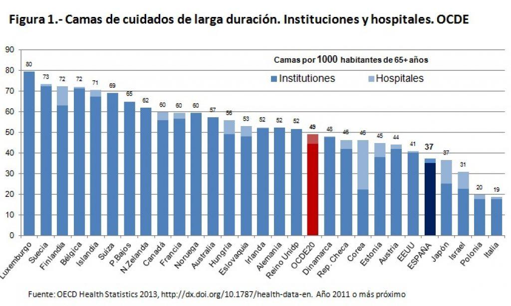 Envejecimiento y cuidados de larga duración. Una comparación entre países de la OCDE