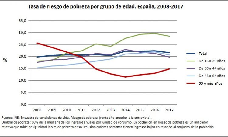 Sigue aumentando la proporción de personas mayores situadas por debajo del umbral de pobreza