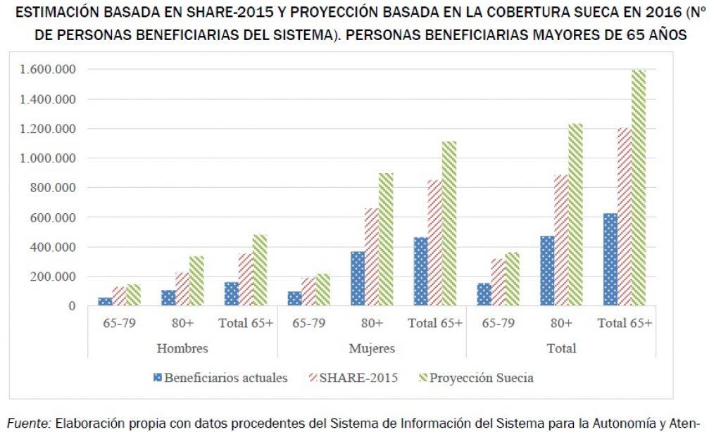 Atención a la dependencia en España y sugerencias de mejora basadas en una simulación  según el modelo de atención sueco