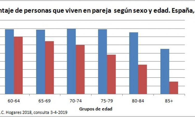 Envejecer al lado de la pareja es más frecuente en hombres que en mujeres