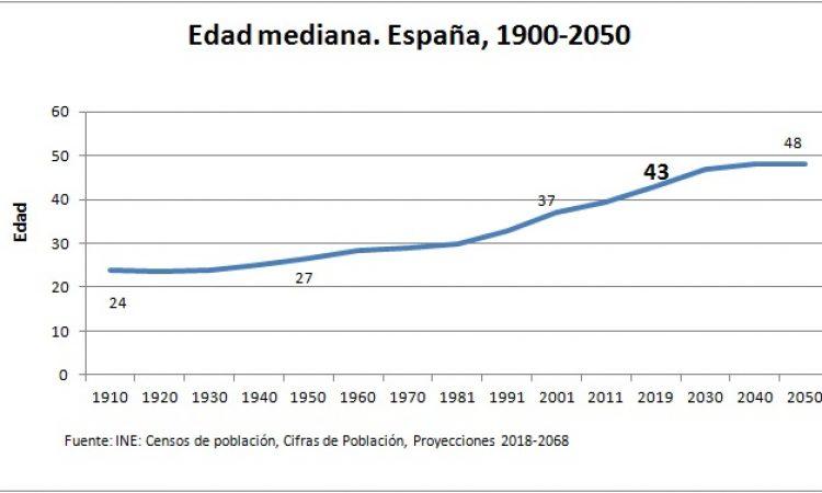 Envejecimiento en cifras. España