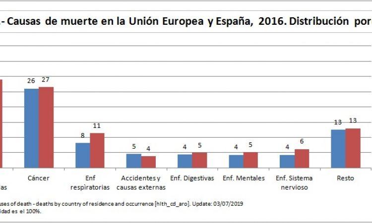 Enfermedades del sistema circulatorio y tumores malignos son las dos principales causas de muerte en la Unión Europea