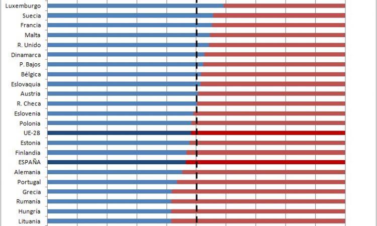 Más defunciones que nacimientos en la Unión Europea por segundo año consecutivo