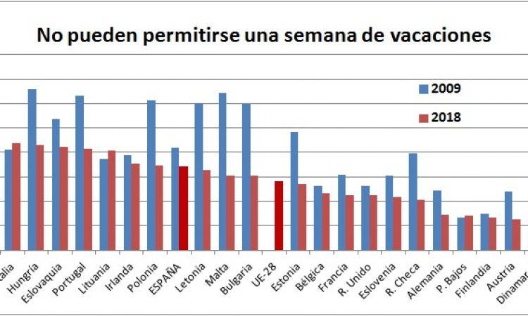 El 28% de los europeos no puede permitirse una semana de vacaciones al año