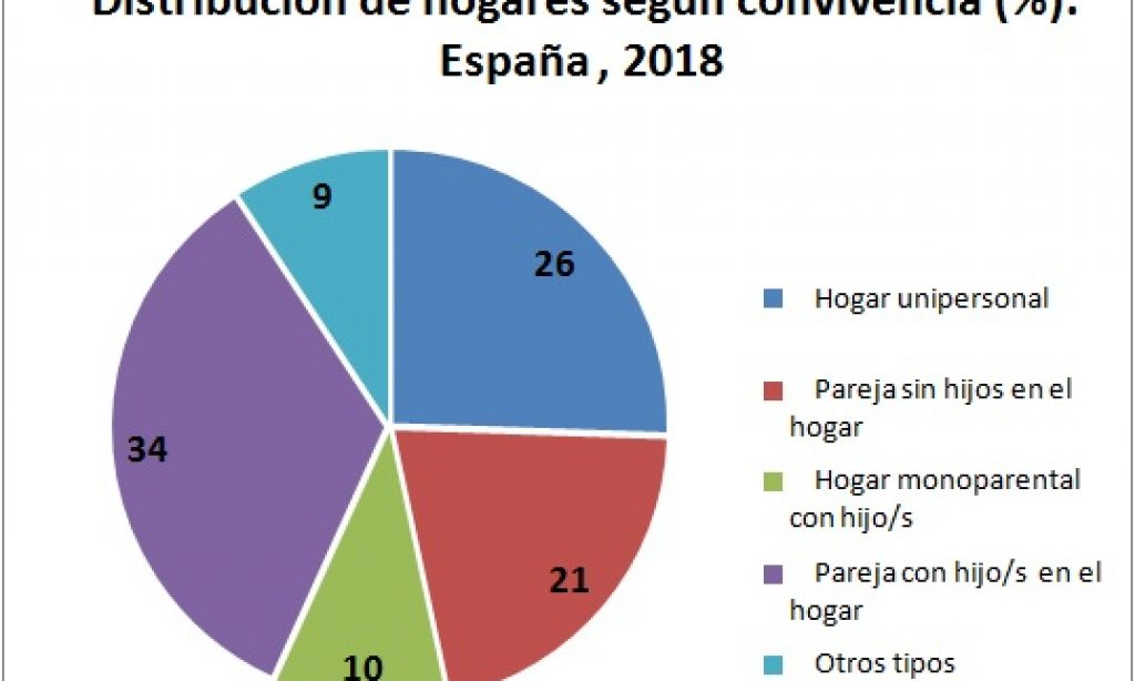 Confinamiento por el coronavirus y tipos de convivencia en el hogar