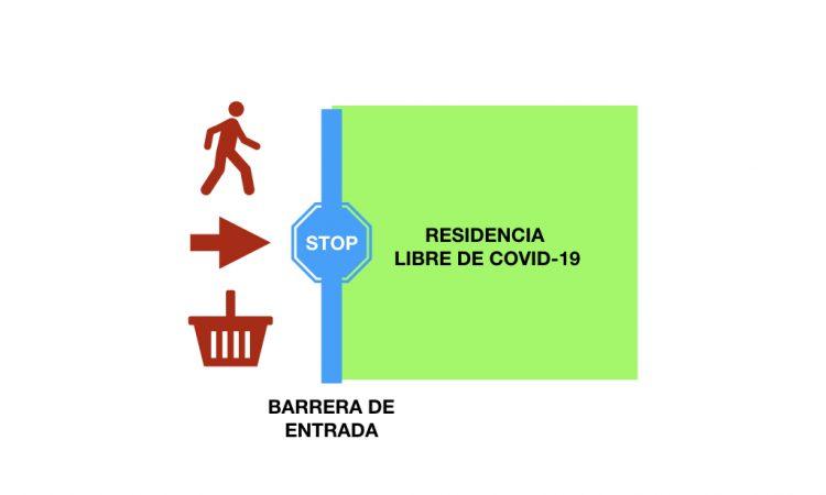 Consejos de bioseguridad frente al coronavirus para Residencias