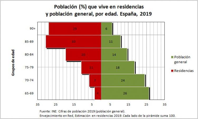 Una estimación de la población que vive en residencias de mayores