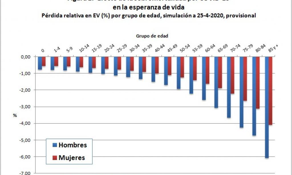 COVID-19 y efecto en la esperanza de vida