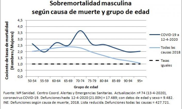 Sobremortalidad masculina por COVID-19