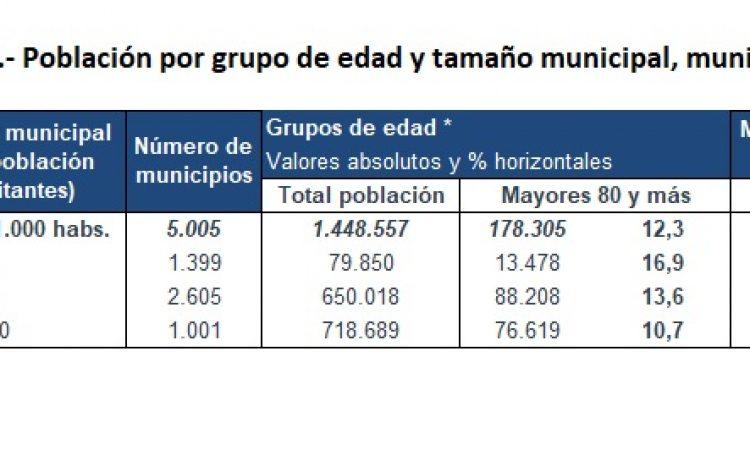 Dispersión, tamaño municipal y envejecimiento: complicaciones añadidas a la vacunación