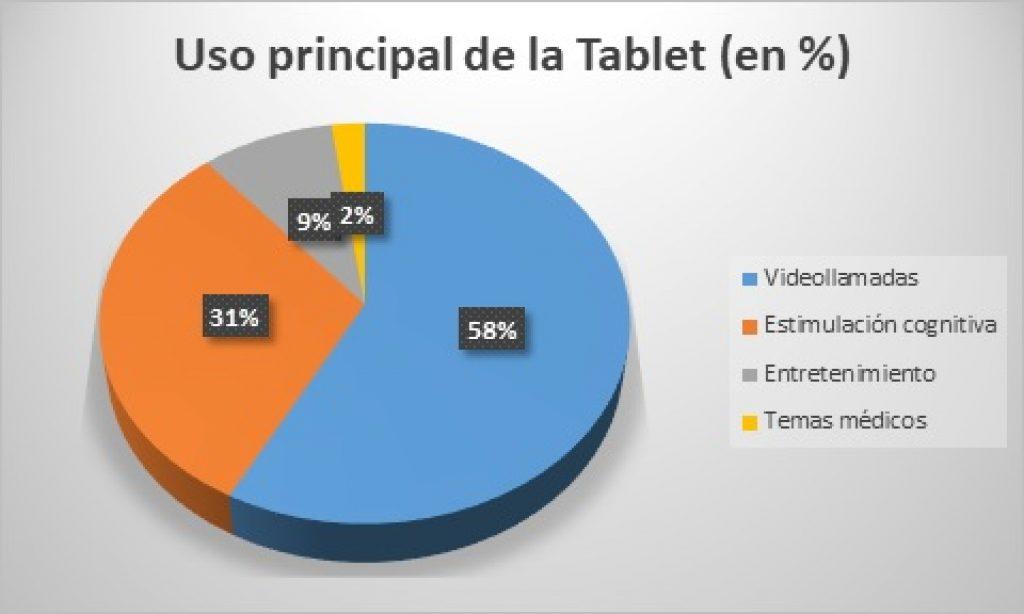Estudio sobre el uso de tablets en residencias de personas mayores en la Comunidad Valenciana tras el covid-19