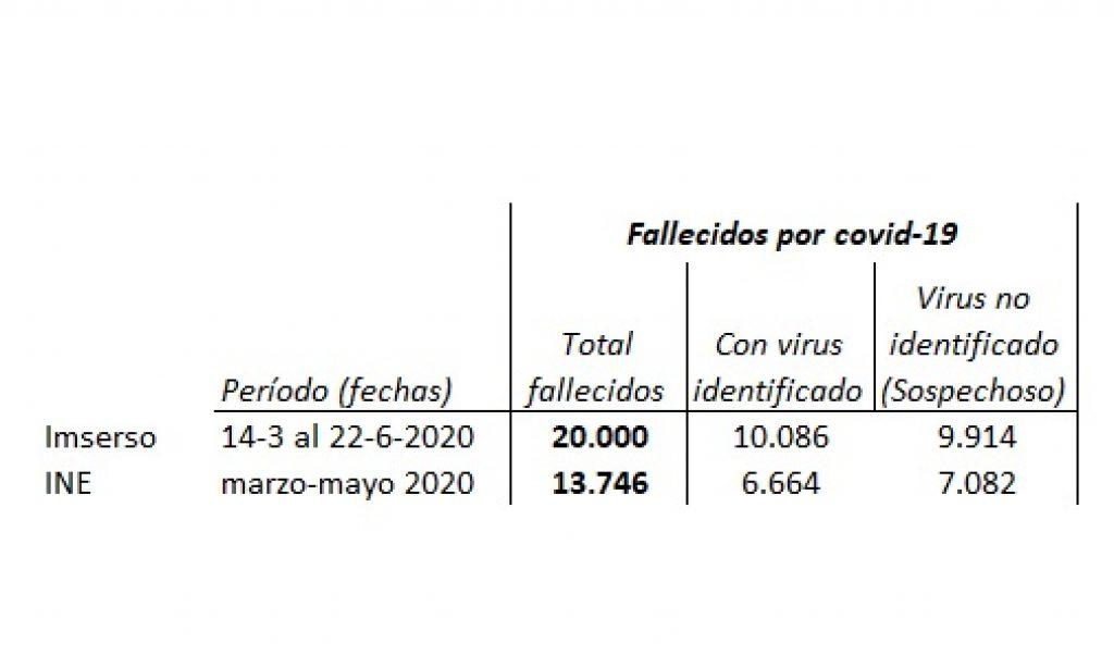 Los datos de fallecidos por coronavirus en centros residenciales necesitan análisis más profundos