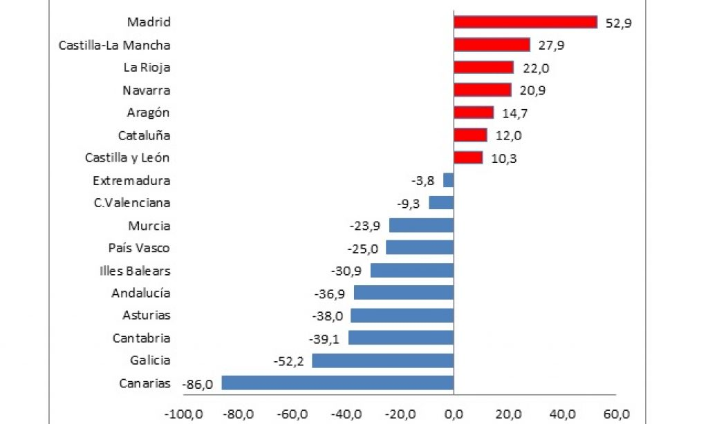 El exceso de mortalidad por covid-19 en las personas mayores que viven en las residencias de España: variaciones entre comunidades autónomas